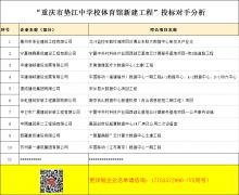 中国电信云计算重庆基地(三期) (监控中心土建及外装)投标竞争对手分析